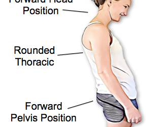 Some Surprising Facts About Posture